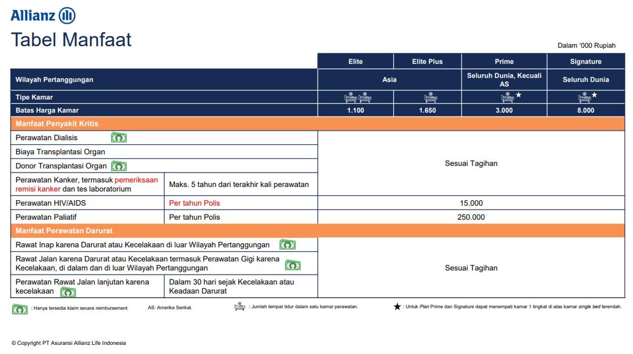 HSCP Plus Tabel Manfaat